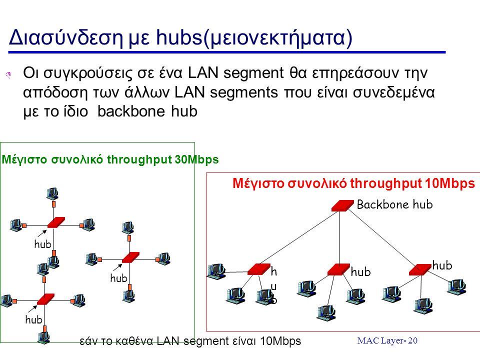 MAC Layer- 20 Διασύνδεση με hubs(μειονεκτήματα)  Οι συγκρούσεις σε ένα LAN segment θα επηρεάσουν την απόδοση των άλλων LAN segments που είναι συνεδεμένα με το ίδιο backbone hub hub Μέγιστο συνολικό throughput 30Mbps εάν το καθένα LAN segment είναι 10Mbps hubhub hub Backbone hub Μέγιστο συνολικό throughput 10Mbps
