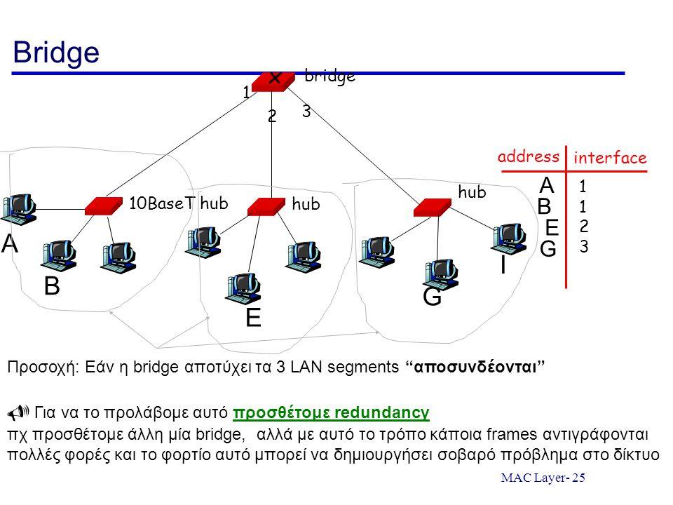 MAC Layer- 25 Bridge 10BaseT hub hub bridge 1 2 3 address interface 11231123 A B E G I A B E G Προσοχή: Εάν η bridge αποτύχει τα 3 LAN segments αποσυνδέονται  Για να το προλάβομε αυτό προσθέτομε redundancy πχ προσθέτομε άλλη μία bridge, αλλά με αυτό το τρόπο κάποια frames αντιγράφονται πολλές φορές και το φορτίο αυτό μπορεί να δημιουργήσει σοβαρό πρόβλημα στο δίκτυο
