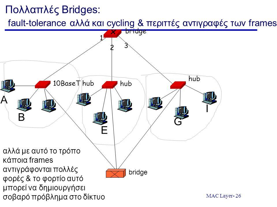 MAC Layer- 26 Πολλαπλές Bridges: fault-tolerance αλλά και cycling & περιττές αντιγραφές των frames 10BaseT hub hub bridge 1 2 3 A B E G I αλλά με αυτό το τρόπο κάποια frames αντιγράφονται πολλές φορές & το φορτίο αυτό μπορεί να δημιουργήσει σοβαρό πρόβλημα στο δίκτυο