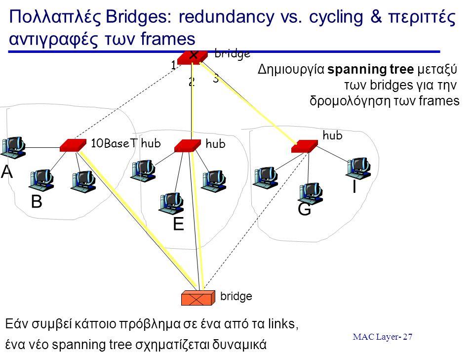 MAC Layer- 27 Πολλαπλές Bridges: redundancy vs. cycling & περιττές αντιγραφές των frames 10BaseT hub hub bridge 1 2 3 A B E G I Δημιουργία spanning tr