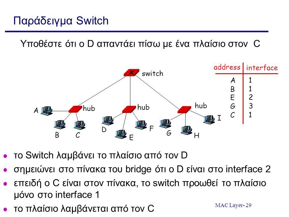 MAC Layer- 29 Παράδειγμα Switch Υποθέστε ότι ο D απαντάει πίσω με ένα πλαίσιο στον C το Switch λαμβάνει το πλαίσιο από τον D σημειώνει στο πίνακα του bridge ότι ο D είναι στο interface 2 επειδή ο C είναι στον πίνακα, το switch προωθεί το πλαίσιο μόνο στο interface 1 το πλαίσιο λαμβάνεται από τον C hub switch A B C D E F G H I address interface ABEGCABEGC 1123111231
