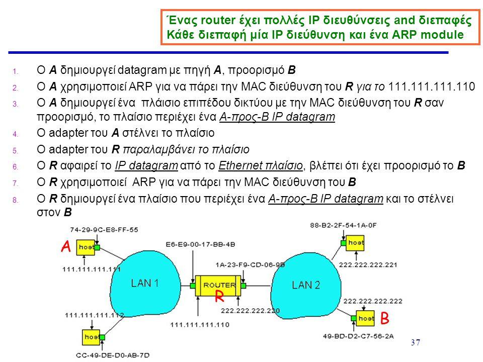 MAC Layer- 37 1. Ο A δημιουργεί datagram με πηγή A, προορισμό B 2. Ο A χρησιμοποιεί ARP για να πάρει την MAC διεύθυνση του R για το 111.111.111.110 3.
