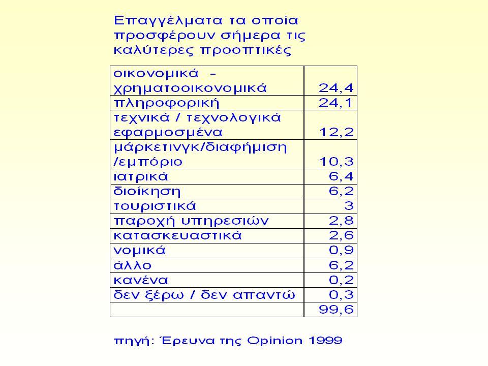ΓΡΑΦΕΙΟ ΔΙΑΣΥΝΔΕΣΗΣ ΤΕΙ ΛΑΡΙΣΑΣ Το Γραφείου Διασύνδεσης ΤΕΙ Λάρισας (Ιούνιος 1999 έως Ιούνιος 2001) για τις ανάγκες της αγοράς εργασίας παρουσίασε στοιχεία που εκφράζονται για 11 ειδικότητες Όπως φάνηκε από τα στοιχεία αυτά οι έξι πρώτες ειδικότητες που έχουν τη μεγαλύτερη ζήτηση είναι οι:  Στέλεχος Διοίκησης Επιχειρήσεων  Ηλεκτρολόγος Μηχανικός Τ.Ε.