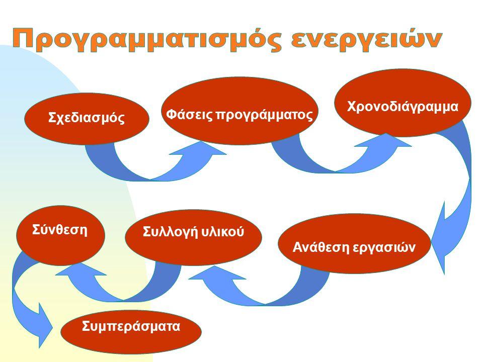 Χρονοδιάγραμμα Ανάθεση εργασιών Συλλογή υλικού Συμπεράσματα Σχεδιασμός Φάσεις προγράμματος Σύνθεση