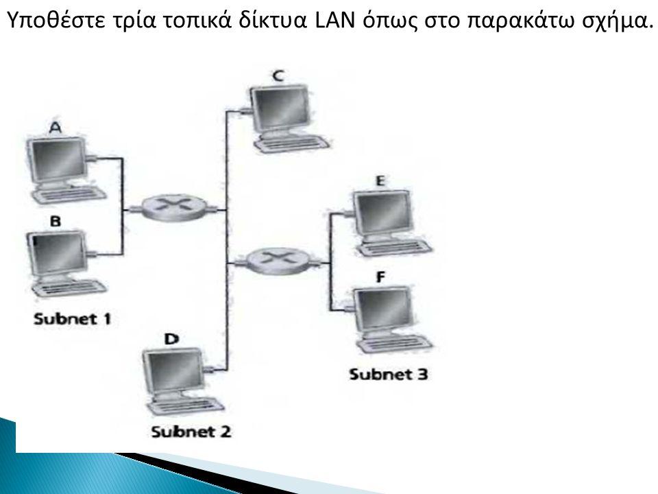Υποθέστε τρία τοπικά δίκτυα LAN όπως στο παρακάτω σχήμα.