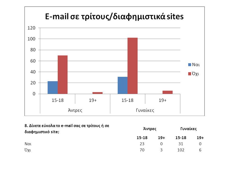 8. Δίνετε εύκολα το e-mail σας σε τρίτους ή σε διαφημιστικό site; ΆντρεςΓυναίκες 15-1819+15-1819+ Ναι 230310 Όχι 7031026