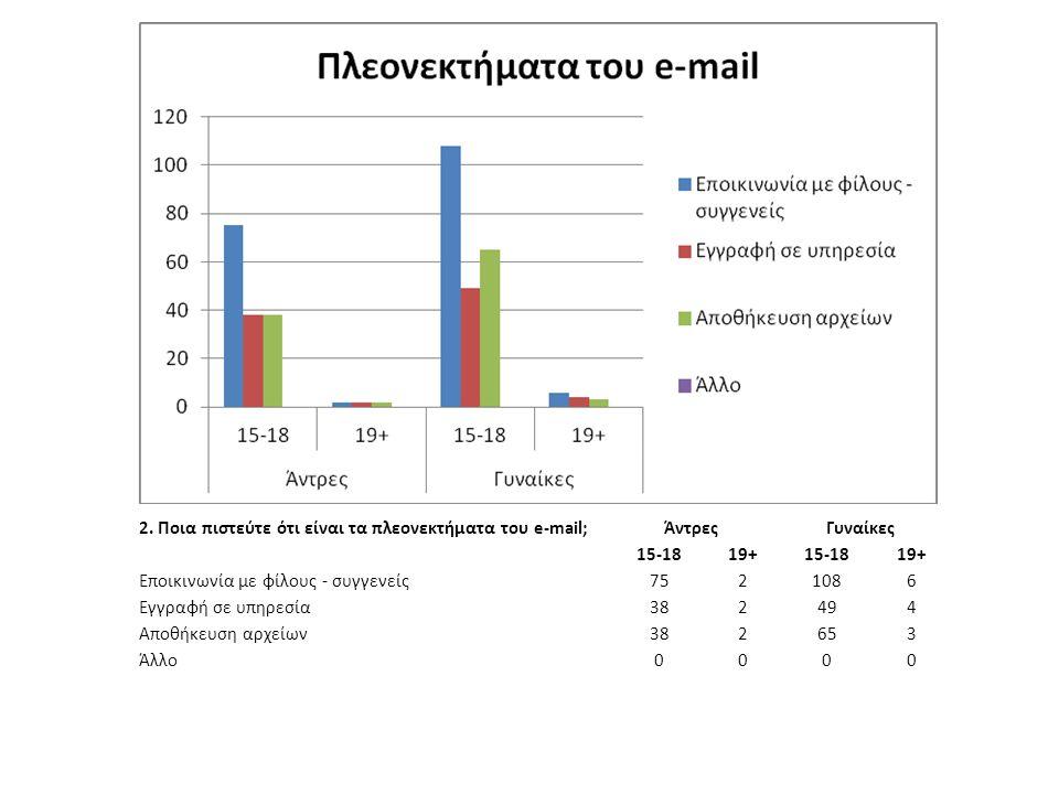 2. Ποια πιστεύτε ότι είναι τα πλεονεκτήματα του e-mail; ΆντρεςΓυναίκες 15-1819+15-1819+ Εποικινωνία με φίλους - συγγενείς 7521086 Εγγραφή σε υπηρεσία