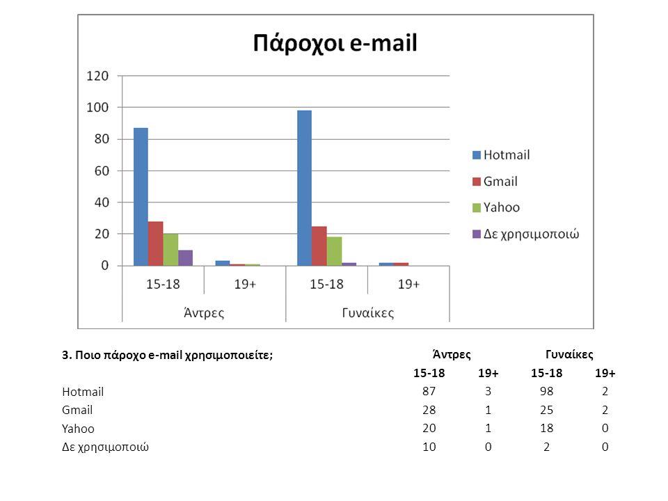 3. Ποιο πάροχο e-mail χρησιμοποιείτε; ΆντρεςΓυναίκες 15-1819+15-1819+ Hotmail 873982 Gmail 281252 Yahoo 201180 Δε χρησιμοποιώ 10020