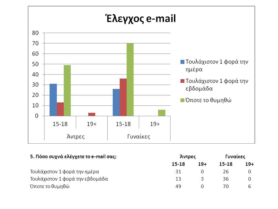 5. Πόσο συχνά ελέγχετε το e-mail σας; ΆντρεςΓυναίκες 15-1819+15-1819+ Τουλάχιστον 1 φορά την ημέρα 310260 Τουλάχιστον 1 φορά την εβδομάδα 133360 Όποτε