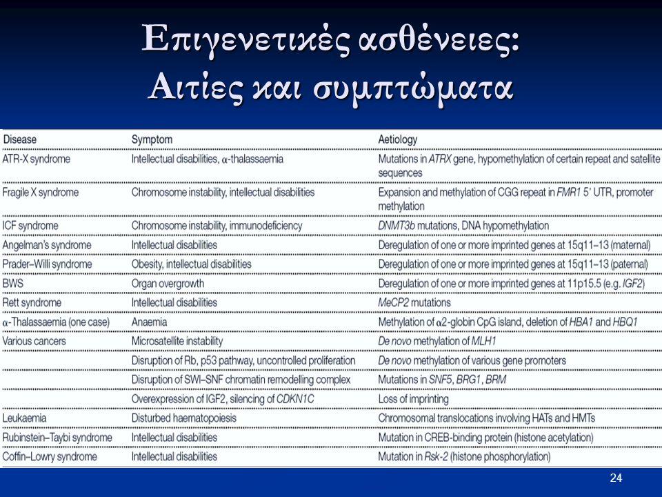 Επιγενετικές ασθένειες: Αιτίες και συμπτώματα 24