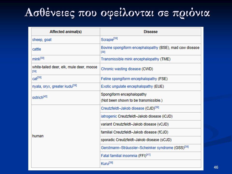 Ασθένειες που οφείλονται σε πριόνια 46