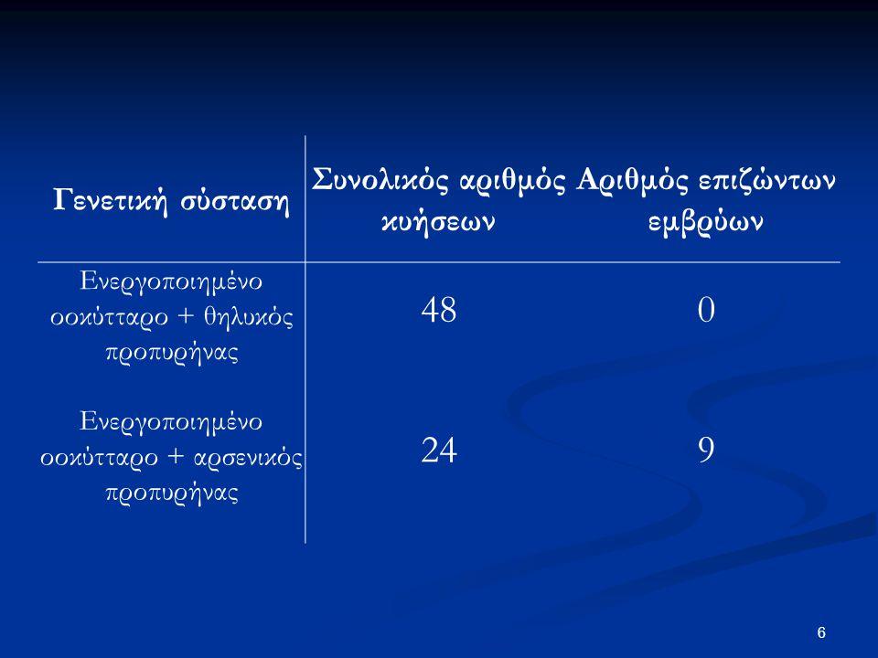 6 Γενετική σύσταση Συνολικός αριθμός κυήσεων Αριθμός επιζώντων εμβρύων Ενεργοποιημένο οοκύτταρο + θηλυκός προπυρήνας 48 0 Ενεργοποιημένο οοκύτταρο + α