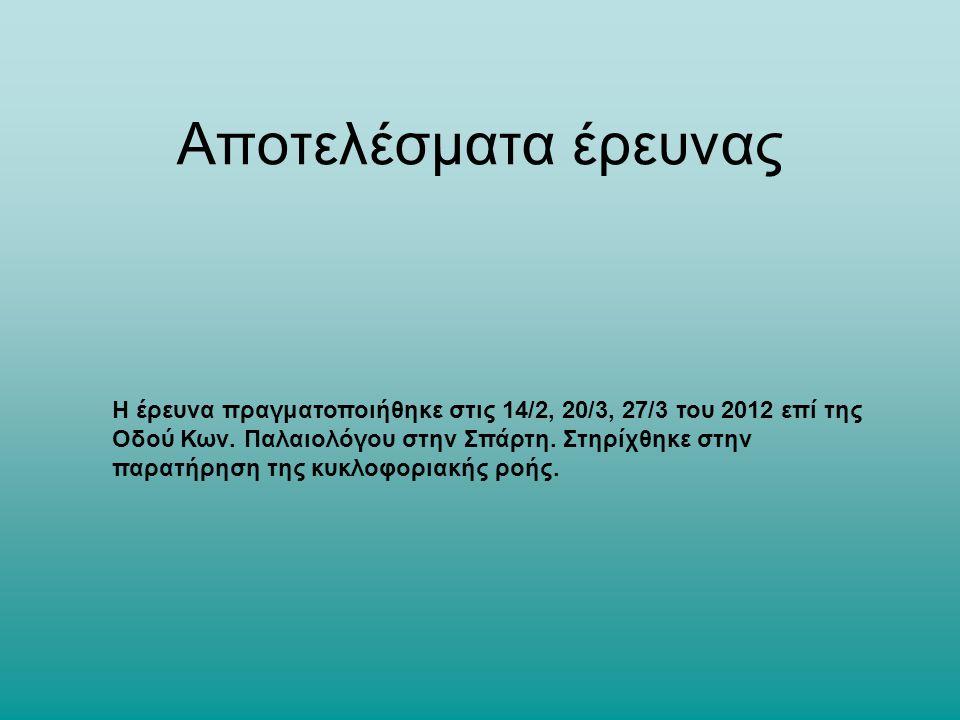 Αποτελέσματα έρευνας Η έρευνα πραγματοποιήθηκε στις 14/2, 20/3, 27/3 του 2012 επί της Οδού Κων.