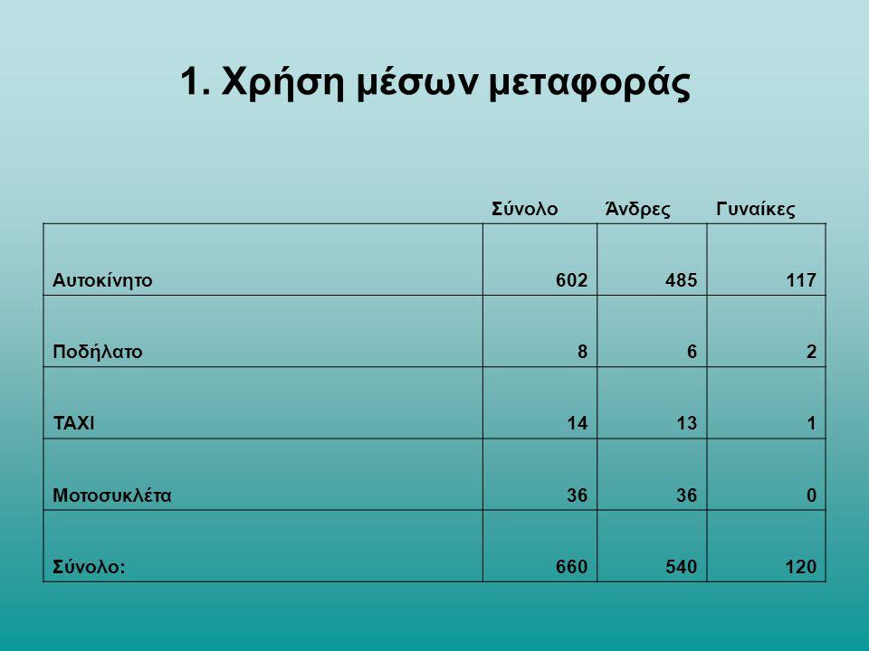1. Χρήση μέσων μεταφοράς ΣύνολοΆνδρεςΓυναίκες Αυτοκίνητο602485117 Ποδήλατο862 ΤΑΧΙ14131 Μοτοσυκλέτα36 0 Σύνολο:660540120