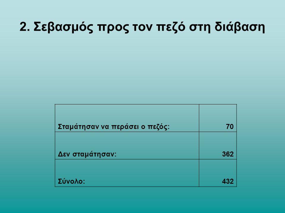2. Σεβασμός προς τον πεζό στη διάβαση Σταμάτησαν να περάσει ο πεζός:70 Δεν σταμάτησαν:362 Σύνολο:432