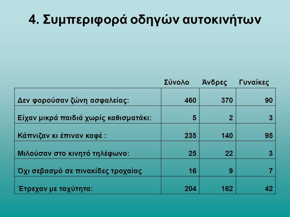 4. Συμπεριφορά οδηγών αυτοκινήτων ΣύνολοΆνδρεςΓυναίκες Δεν φορούσαν ζώνη ασφαλείας:46037090 Είχαν μικρά παιδιά χωρίς καθισματάκι:523 Κάπνιζαν κι έπινα