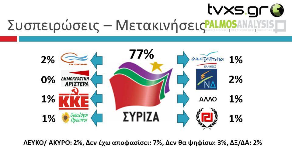 Συσπειρώσεις – Μετακινήσεις 77% 1%1% 2%2% 1%1% 1%1% 2%2% 0% 0% 1% 1%1% ΑΛΛΟ ΛΕΥΚΟ/ ΑΚΥΡΟ: 2%, Δεν έχω αποφασίσει: 7%, Δεν θα ψηφίσω: 3%, ΔΞ/ΔΑ: 2%