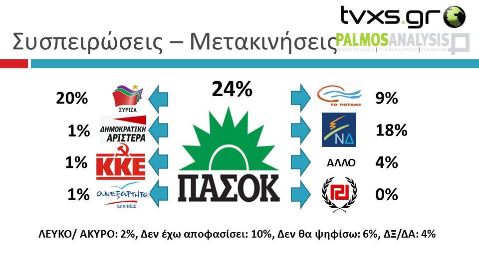 Συσπειρώσεις – Μετακινήσεις 24% 9%9% 18%18% 4%4% 0%0% 20%20% 1% 1% 1%1% 1%1% ΛΕΥΚΟ/ ΑΚΥΡΟ: 2%, Δεν έχω αποφασίσει: 10%, Δεν θα ψηφίσω: 6%, ΔΞ/ΔΑ: 4% ΑΛΛΟ
