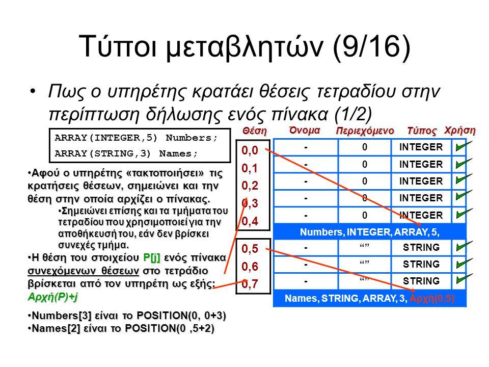 Τύποι μεταβλητών (9/16) Πως ο υπηρέτης κρατάει θέσεις τετραδίου στην περίπτωση δήλωσης ενός πίνακα (1/2) ARRAY(INTEGER,5) Numbers; ARRAY(STRING,3) Names; -0INTEGER -0 -0 -0 -0 Numbers, INTEGER, ARRAY, 5, Αρχή(0,0) 0,0 0,1 0,2 0,3 0,4Θέση Όνομα Περιεχόμενο Χρήση Τύπος - STRING - STRING - STRING Names, STRING, ARRAY, 3, Αρχή(0,5) 0,5 0,6 0,7 Αφού ο υπηρέτης «τακτοποιήσει» τις κρατήσεις θέσεων, σημειώνει και την θέση στην οποία αρχίζει ο πίνακας.Αφού ο υπηρέτης «τακτοποιήσει» τις κρατήσεις θέσεων, σημειώνει και την θέση στην οποία αρχίζει ο πίνακας.