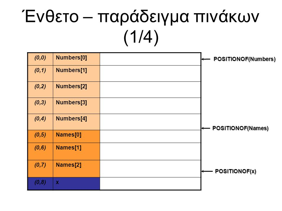 Ένθετο – παράδειγμα πινάκων (1/4) (0,0)Numbers[0] (0,1)Numbers[1] (0,2)Numbers[2] (0,3)Numbers[3] (0,4)Numbers[4] (0,5)Names[0] (0,6)Names[1] (0,7)Names[2] (0,8)x POSITIONOF(Numbers) POSITIONOF(Names) POSITIONOF(x)