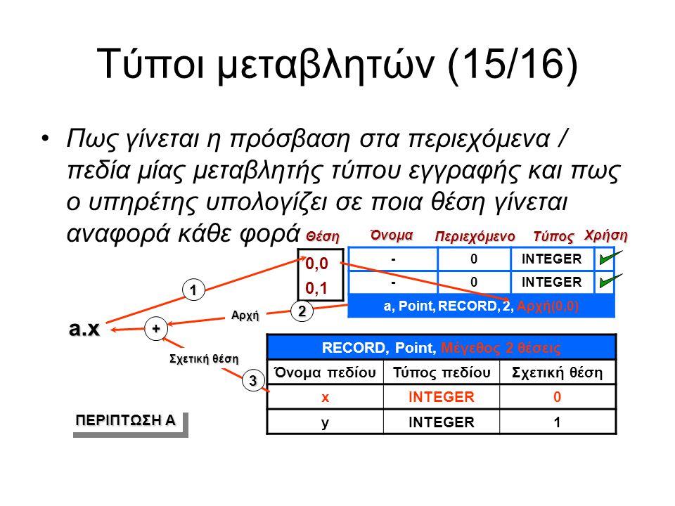 Τύποι μεταβλητών (15/16) -0INTEGER -0 a, Point, RECORD, 2, Αρχή(0,0) 0,0 0,1Θέση Όνομα Περιεχόμενο Χρήση Τύπος RECORD, Point, Μέγεθος 2 θέσεις Όνομα πεδίουΤύπος πεδίουΣχετική θέση xINTEGER0 y 1 Πως γίνεται η πρόσβαση στα περιεχόμενα / πεδία μίας μεταβλητής τύπου εγγραφής και πως ο υπηρέτης υπολογίζει σε ποια θέση γίνεται αναφορά κάθε φορά a.x Αρχή Σχετική θέση 2 1 3 + ΠΕΡΙΠΤΩΣΗ Α