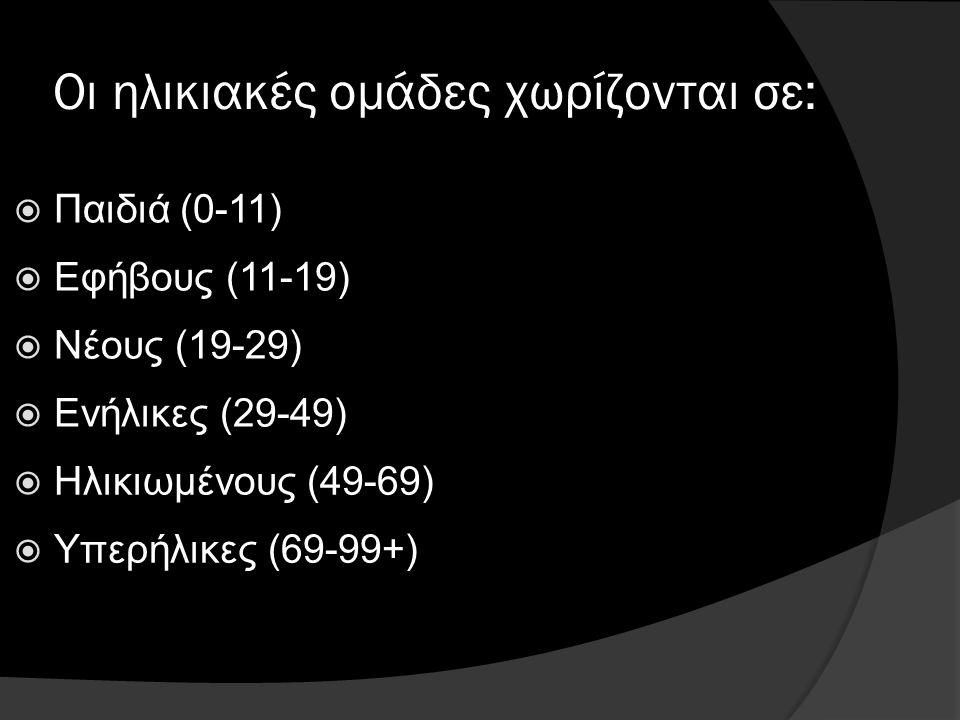  Νέους (19-29)  Παιδιά (0-11)  Εφήβους (11-19)  Ενήλικες (29-49)  Ηλικιωμένους (49-69)  Υπερήλικες (69-99+) Οι ηλικιακές ομάδες χωρίζονται σε: