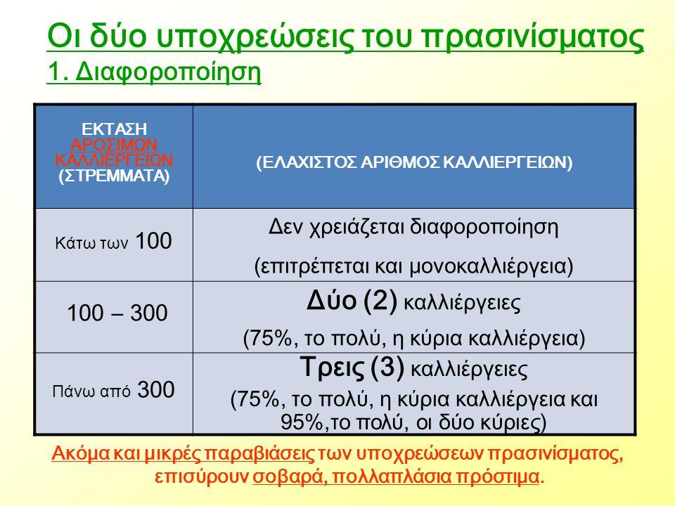 Οι δύο υποχρεώσεις του πρασινίσματος 1. Διαφοροποίηση ΕΚΤΑΣΗ ΑΡΟΣΙΜΩΝ ΚΑΛΛΙΕΡΓΕΙΩΝ (ΣΤΡΕΜΜΑΤΑ) (ΕΛΑΧΙΣΤΟΣ ΑΡΙΘΜΟΣ ΚΑΛΛΙΕΡΓΕΙΩΝ) Κάτω των 100 Δεν χρειά
