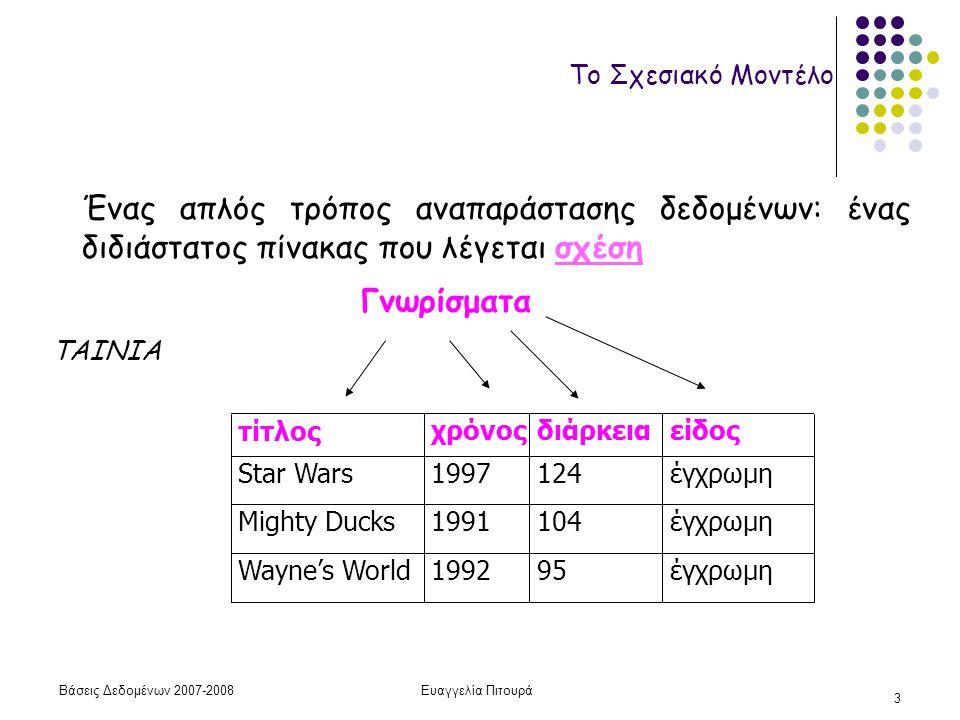 Βάσεις Δεδομένων 2007-2008Ευαγγελία Πιτουρά 3 Το Σχεσιακό Μοντέλο Ένας απλός τρόπος αναπαράστασης δεδομένων: ένας διδιάστατος πίνακας που λέγεται σχέση τίτλοςχρόνοςδιάρκειαείδος Star Wars1997124έγχρωμη Mighty Ducks1991104έγχρωμη Wayne's World199295έγχρωμη Γνωρίσματα TAINIA