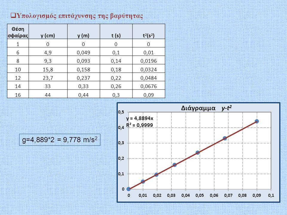 Θέση σφαίραςt(s)y (cm)y (m)Δy (m)h (cm)h (m)u=Δy/Δt (m/s)u 2 (m 2 /s 2 )K (J)U (J)E=K+U (J) 1000 450,450000,88002 60,14,90,049 40,10,401 70,127,10,0710,04437,90,3791,11,210,1210,74117240,862172 80,149,30,09335,70,357 90,1612,60,1260,06532,40,3241,6252,6406250,2640630,63361440,897677 100,1815,80,15829,20,292 110,2019,50,1950,07925,50,2551,9753,9006250,3900630,4986780,888741 120,2223,70,23721,30,213 130,2428,10,2810,09316,90,1692,3255,4056250,5405630,33049640,871059 140,26330,33120,12 150,2838,20,3820,1116,80,0682,7757,7006250,7700630,13298080,889231 160,3440,44 1,00,01  Υπολογισμός ταχύτητας και επαλήθευση διατήρησης της Μηχανικής Ενέργειας Η ταχύτητα υπολογίζεται στις θέσεις 7, 9, 11, 13 και 15