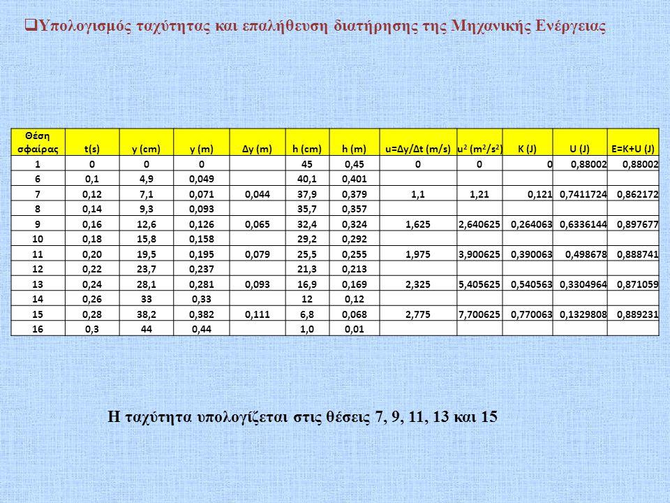 Θέση σφαίραςt(s)y (cm)y (m)Δy (m)h (cm)h (m)u=Δy/Δt (m/s)u 2 (m 2 /s 2 )K (J)U (J)E=K+U (J) 1000 450,450000,88002 60,14,90,049 40,10,401 70,127,10,071
