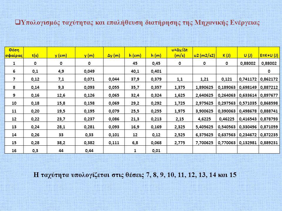 Θέση σφαίραςt(s)y (cm)y (m)Δy (m)h (cm)h (m) u=Δy/Δt (m/s)u2 (m2/s2)K (J)U (J)E=K+U (J) 1000 450,450000,88002 60,14,90,049 40,10,401 0 70,127,10,0710,
