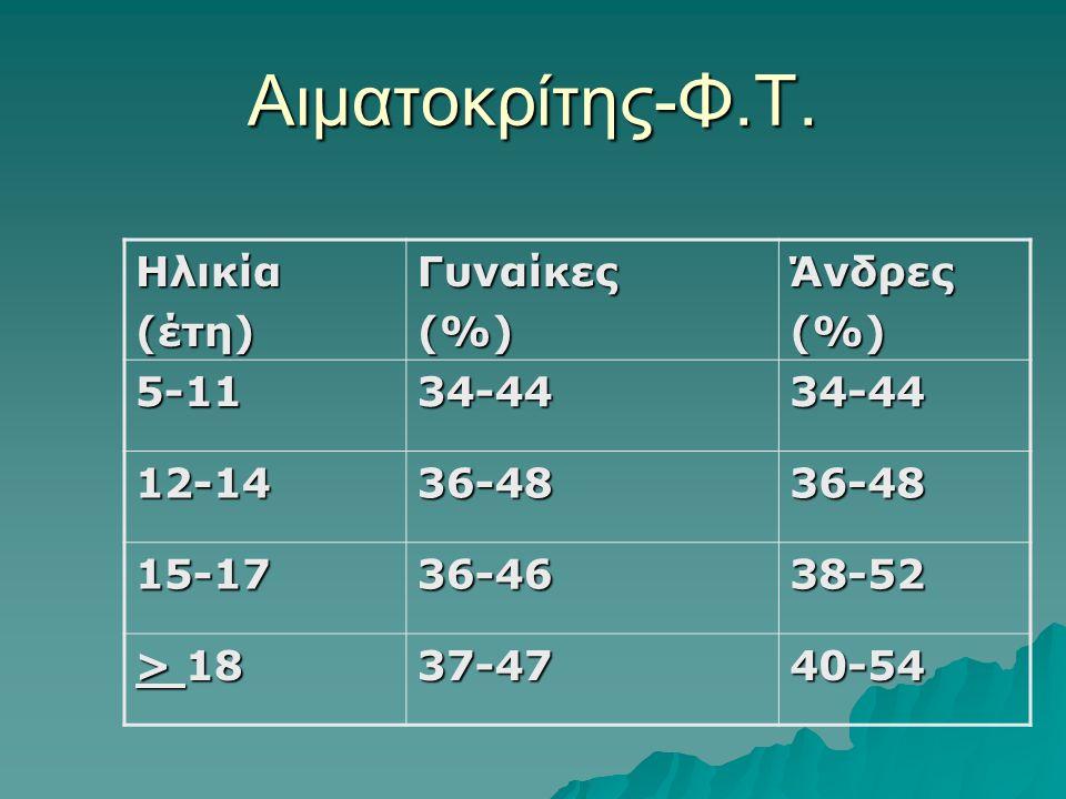 Αιματοκρίτης-Φ.Τ.