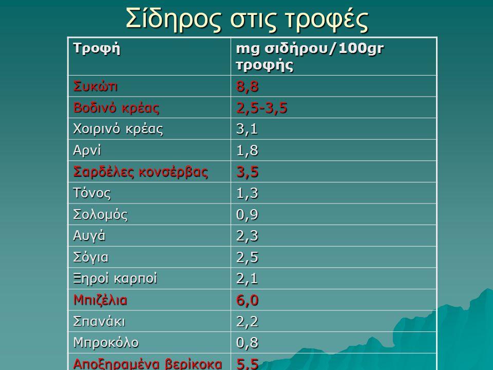 Σίδηρος στις τροφές Τροφή mg σιδήρου/100gr τροφής Συκώτι8,8 Βοδινό κρέας 2,5-3,5 Χοιρινό κρέας 3,1 Αρνί1,8 Σαρδέλες κονσέρβας 3,5 Τόνος1,3 Σολομός0,9 Αυγά2,3 Σόγια2,5 Ξηροί καρποί 2,1 Μπιζέλια6,0 Σπανάκι2,2 Μπροκόλο0,8 Αποξηραμένα βερίκοκα 5,5