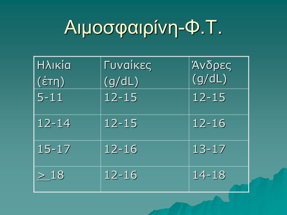 Αιματοκρίτης  Ποσοστό του όγκου των ερυθροκυττάρων στο συνολικό όγκο του αίματος  Χαμηλότερη τιμή στις γυναίκες  Αναιμία στην περίπτωση που η τιμή της αιμοσφαιρίνης και του αιματοκρίτη χαμηλότερες των φυσιολογικών τιμών