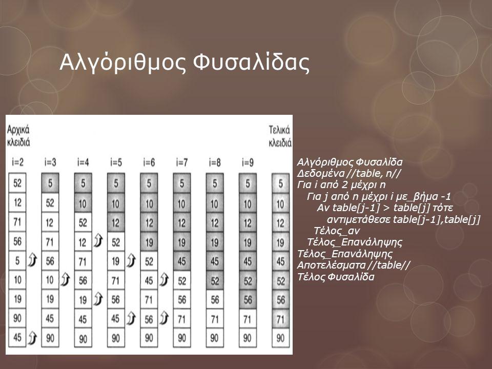 Αλγόριθμος Φυσαλίδας Αλγόριθμος Φυσαλίδα Δεδομένα //table, n// Για i από 2 μέχρι n Για j από n μέχρι i με_βήμα -1 Αν table[j-1] > table[j] τότε αντιμετάθεσε table[j-1],table[j] Τέλος_αν Τέλος_Επανάληψης Αποτελέσματα //table// Τέλος Φυσαλίδα