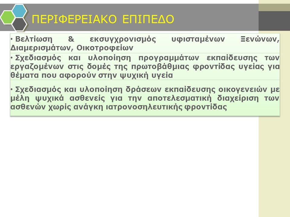 ΠΕΡΙΦΕΡΕΙΑΚΟ ΕΠΙΠΕΔΟ