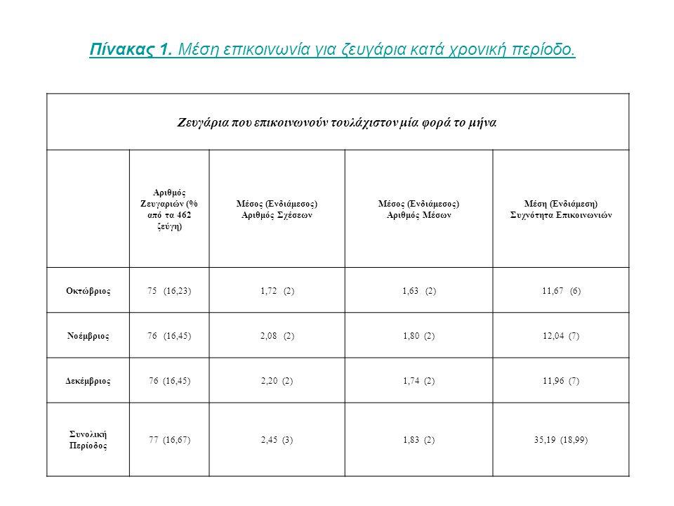 Ζευγάρια που επικοινωνούν τουλάχιστον μία φορά το μήνα Αριθμός Ζευγαριών (% από τα 462 ζεύγη) Μέσος (Ενδιάμεσος) Αριθμός Σχέσεων Μέσος (Ενδιάμεσος) Αριθμός Μέσων Μέση (Ενδιάμεση) Συχνότητα Επικοινωνιών Οκτώβριος75 (16,23)1,72 (2)1,63 (2)11,67 (6) Νοέμβριος76 (16,45)2,08 (2)1,80 (2)12,04 (7) Δεκέμβριος76 (16,45)2,20 (2)1,74 (2)11,96 (7) Συνολική Περίοδος 77 (16,67)2,45 (3)1,83 (2)35,19 (18,99) Πίνακας 1.