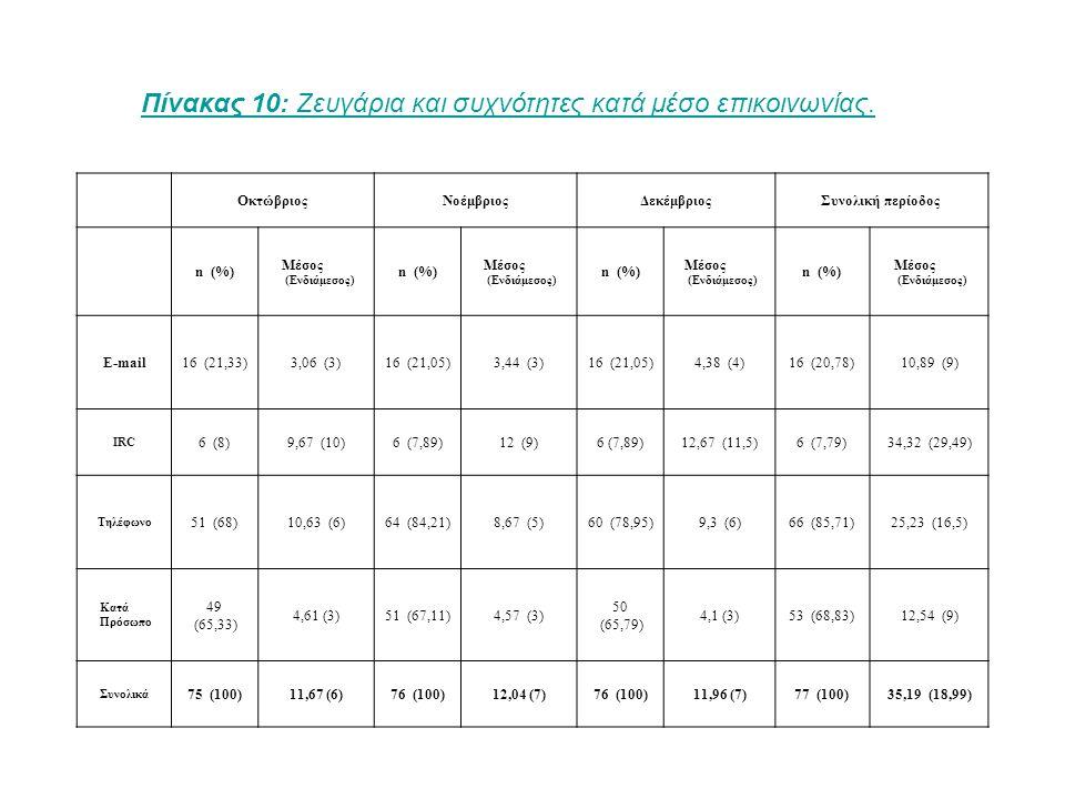 ΟκτώβριοςΝοέμβριοςΔεκέμβριοςΣυνολική περίοδος n (%) Μέσος (Ενδιάμεσος) n (%) Μέσος (Ενδιάμεσος) n (%) Μέσος (Ενδιάμεσος) n (%) Μέσος (Ενδιάμεσος) E-mail16 (21,33)3,06 (3)16 (21,05)3,44 (3)16 (21,05)4,38 (4)16 (20,78)10,89 (9) IRC 6 (8)9,67 (10)6 (7,89)12 (9)6 (7,89)12,67 (11,5)6 (7,79)34,32 (29,49) Τηλέφωνο 51 (68)10,63 (6)64 (84,21)8,67 (5)60 (78,95)9,3 (6)66 (85,71)25,23 (16,5) Κατά Πρόσωπο 49 (65,33) 4,61 (3)51 (67,11)4,57 (3) 50 (65,79) 4,1 (3)53 (68,83)12,54 (9) Συνολικά 75 (100)11,67 (6)76 (100)12,04 (7)76 (100)11,96 (7)77 (100)35,19 (18,99) Πίνακας 10: Ζευγάρια και συχνότητες κατά μέσο επικοινωνίας.