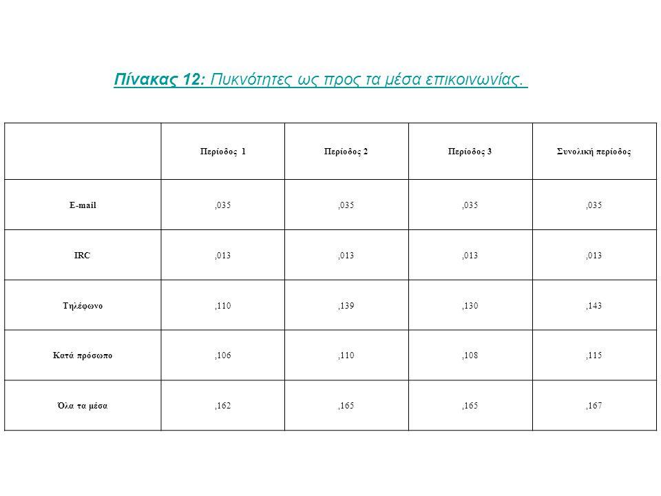Περίοδος 1Περίοδος 2Περίοδος 3Συνολική περίοδος E-mail,035 IRC,013 Τηλέφωνο,110,139,130,143 Κατά πρόσωπο,106,110,108,115 Όλα τα μέσα,162,165,167 Πίνακας 12: Πυκνότητες ως προς τα μέσα επικοινωνίας.