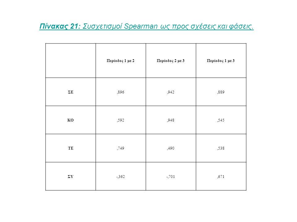 Περίοδος 1 με 2Περίοδος 2 με 3Περίοδος 1 με 3 ΣΕ,896,942,889 ΚΟ,592,948,545 ΤΕ,749,490,538 ΣΥ-,362-,701,671 Πίνακας 21: Συσχετισμοί Spearman ως προς σχέσεις και φάσεις.