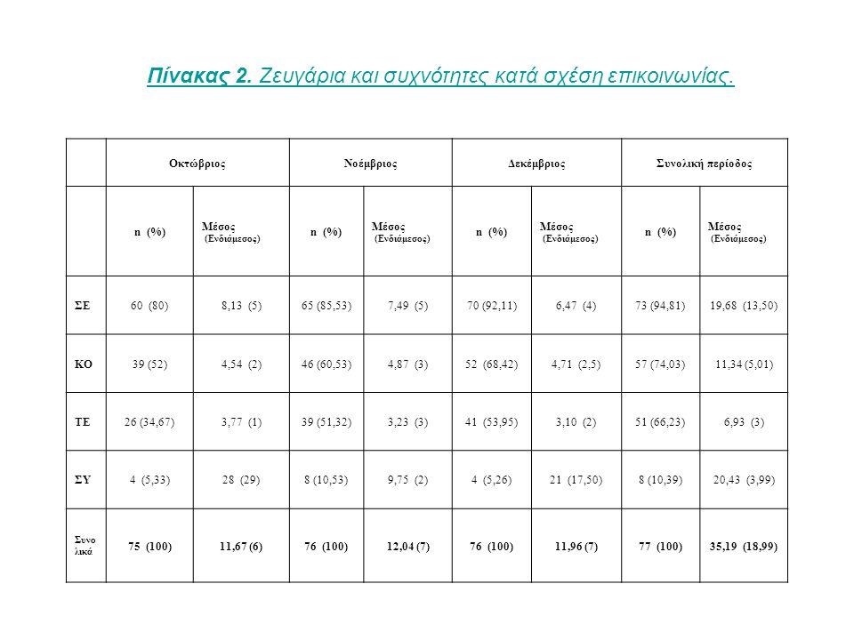 ΟκτώβριοςΝοέμβριοςΔεκέμβριοςΣυνολική περίοδος n (%) Μέσος (Ενδιάμεσος) n (%) Μέσος (Ενδιάμεσος) n (%) Μέσος (Ενδιάμεσος) n (%) Μέσος (Ενδιάμεσος) ΣΕ60 (80)8,13 (5)65 (85,53)7,49 (5)70 (92,11)6,47 (4)73 (94,81)19,68 (13,50) ΚΟ39 (52)4,54 (2)46 (60,53)4,87 (3)52 (68,42)4,71 (2,5)57 (74,03)11,34 (5,01) ΤΕ26 (34,67)3,77 (1)39 (51,32)3,23 (3)41 (53,95)3,10 (2)51 (66,23)6,93 (3) ΣΥ4 (5,33)28 (29)8 (10,53)9,75 (2)4 (5,26)21 (17,50)8 (10,39)20,43 (3,99) Συνο λικά 75 (100)11,67 (6)76 (100)12,04 (7)76 (100)11,96 (7)77 (100)35,19 (18,99) Πίνακας 2.