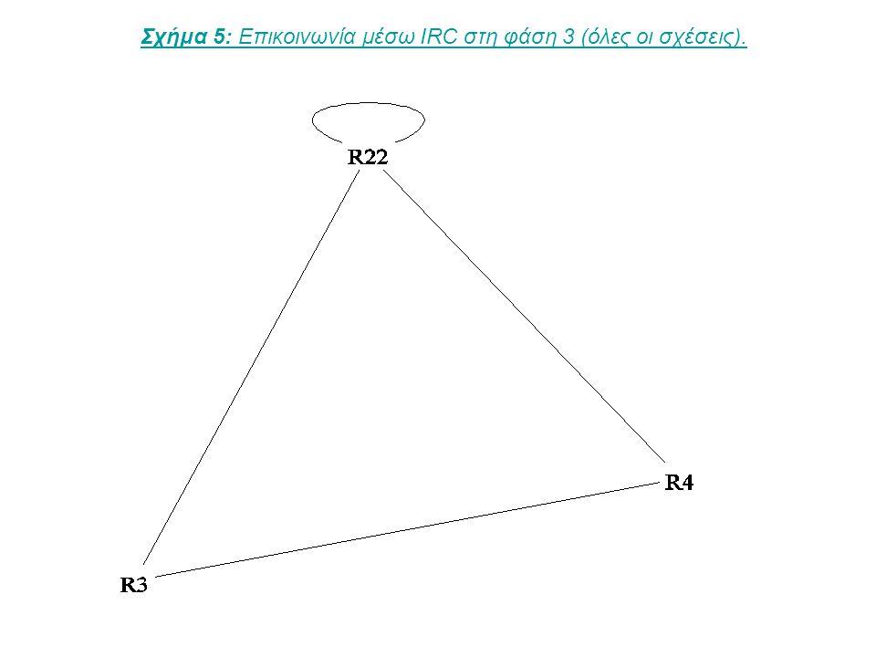 Σχήμα 5: Επικοινωνία μέσω IRC στη φάση 3 (όλες οι σχέσεις).