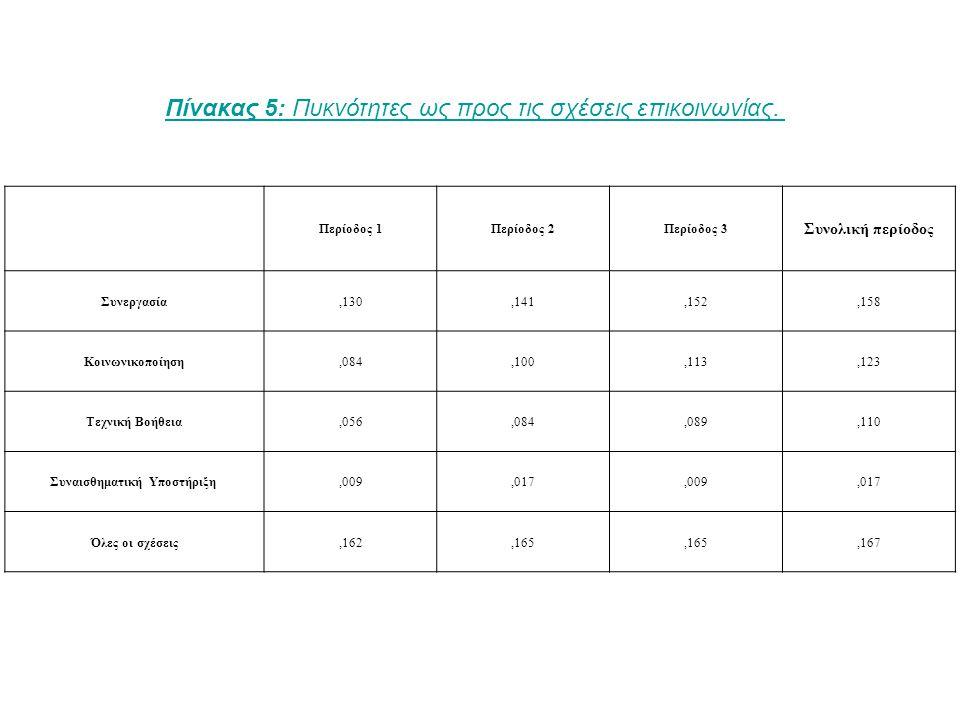 Περίοδος 1Περίοδος 2Περίοδος 3 Συνολική περίοδος Συνεργασία,130,141,152,158 Κοινωνικοποίηση,084,100,113,123 Τεχνική Βοήθεια,056,084,089,110 Συναισθηματική Υποστήριξη,009,017,009,017 Όλες οι σχέσεις,162,165,167 Πίνακας 5: Πυκνότητες ως προς τις σχέσεις επικοινωνίας.