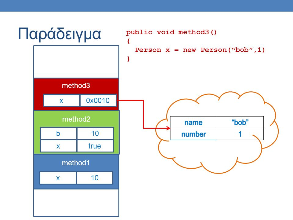 """Παράδειγμα public void method3() { Person x = new Person(""""bob"""",1) } method1 x10 method2 xtrue b10 method3 x0x0010"""