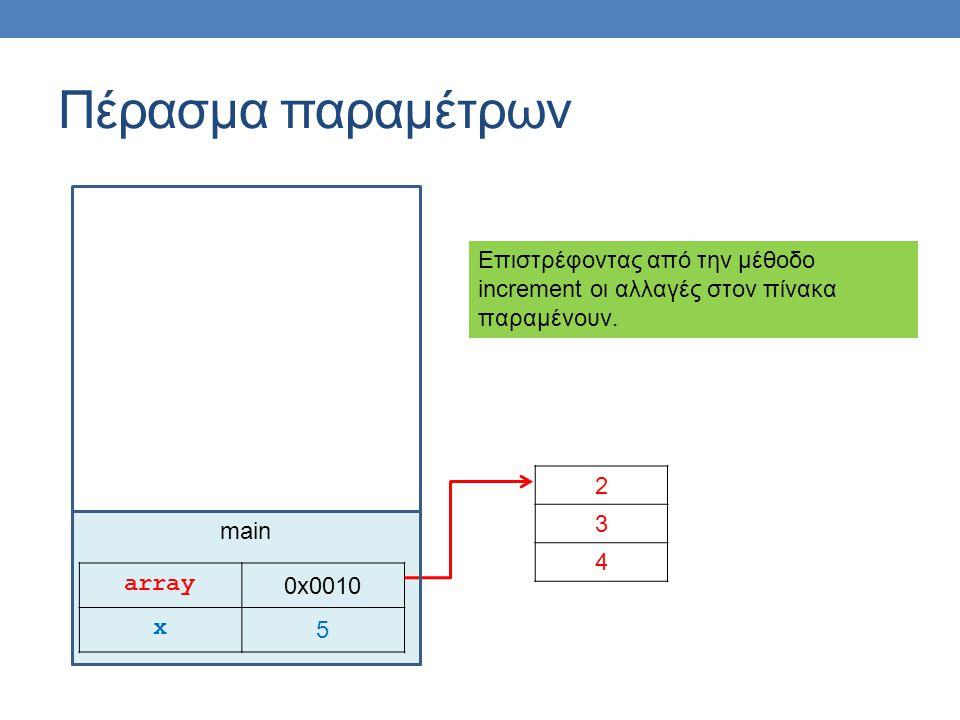 main Πέρασμα παραμέτρων array 0x0010 x 5 2 3 4 Επιστρέφοντας από την μέθοδο increment οι αλλαγές στον πίνακα παραμένουν.