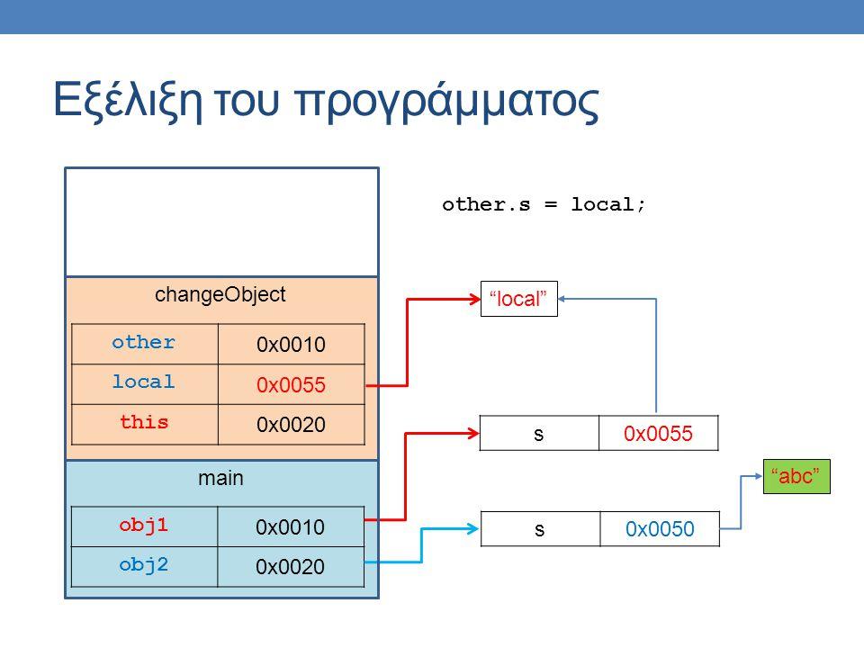 "main Εξέλιξη του προγράμματος obj1 0x0010 obj2 0x0020 s0x0050 s0x0055 changeObject other 0x0010 local 0x0055 this 0x0020 other.s = local; ""abc"" ""local"