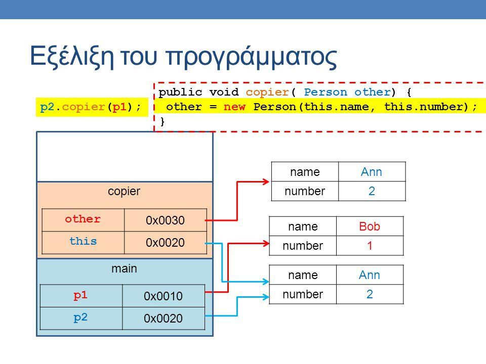 main Εξέλιξη του προγράμματος p1p1 0x0010 p2 0x0020 nameAnn number2 nameBob number1 copier other 0x0030 this 0x0020 public void copier( Person other) { other = new Person(this.name, this.number); } nameAnn number2 p2.copier(p1);