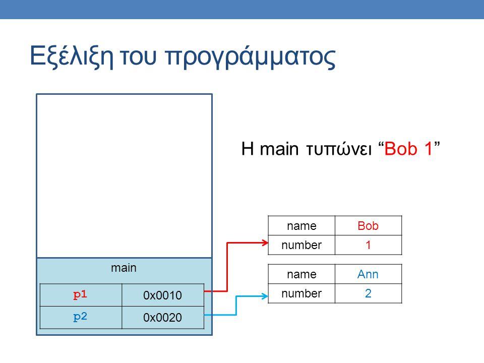 """main Εξέλιξη του προγράμματος p1p1 0x0010 p2 0x0020 nameAnn number2 nameBob number1 H main τυπώνει """"Bob 1"""""""