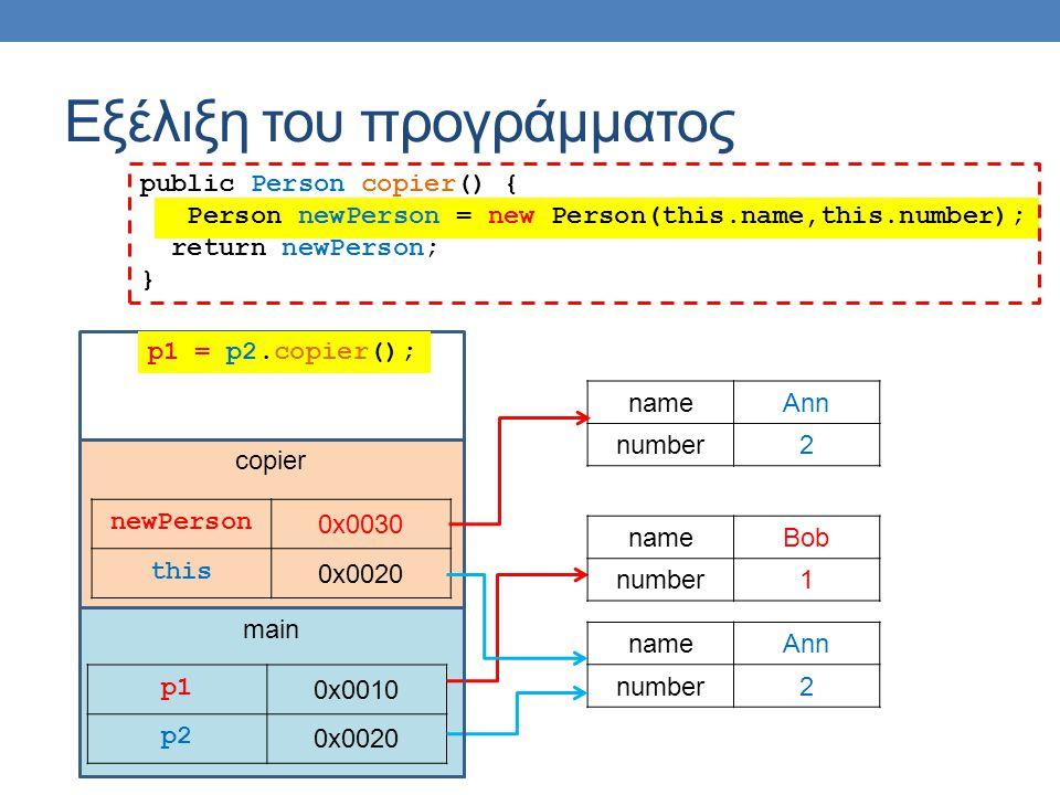 main Εξέλιξη του προγράμματος p1p1 0x0010 p2 0x0020 nameAnn number2 nameBob number1 copier newPerson 0x0030 this 0x0020 public Person copier() { Perso