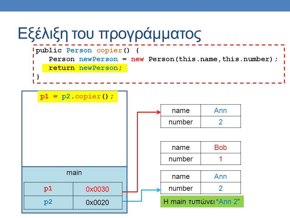 main Εξέλιξη του προγράμματος p1p1 0x0030 p2 0x0020 nameAnn number2 nameBob number1 p1 = p2.copier(); nameAnn number2 public Person copier() { Person newPerson = new Person(this.name,this.number); return newPerson; } H main τυπώνει Ann 2